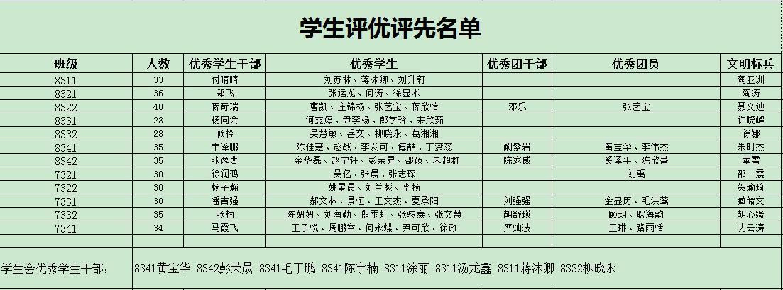 信息部评优评先学生名单2018~2019第二学期